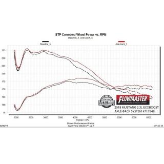 WeatherTech | Front FloorLiner - Buick LaCrosse 2010-2016