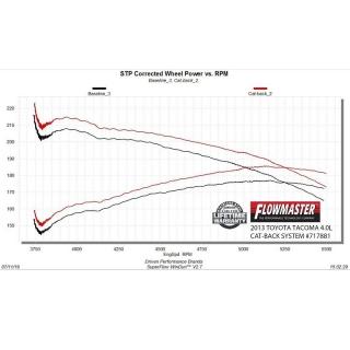 WeatherTech | Front FloorLiner - Mercedes GLK-Class 2010-2012
