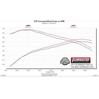 WeatherTech|Front FloorLiner - Honda CrossTour 2010-2015 (front wheel drive)