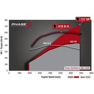 StopTech   Disque Slotted & Drilled Sport ARRIÈRE - Vendu à l'unité