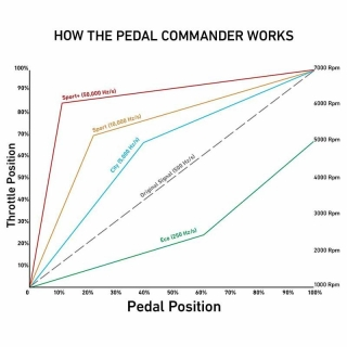 Whiteline | Sway bar - link - Multiple